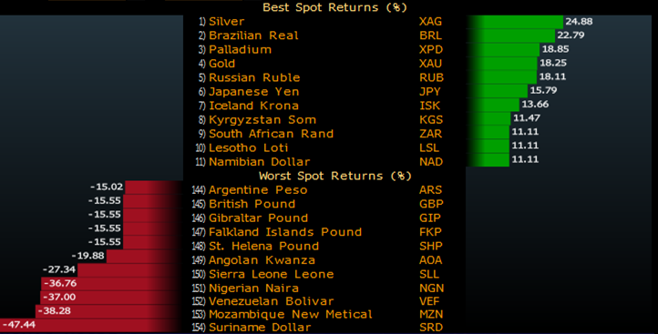 Best and worst currencies against USD this year