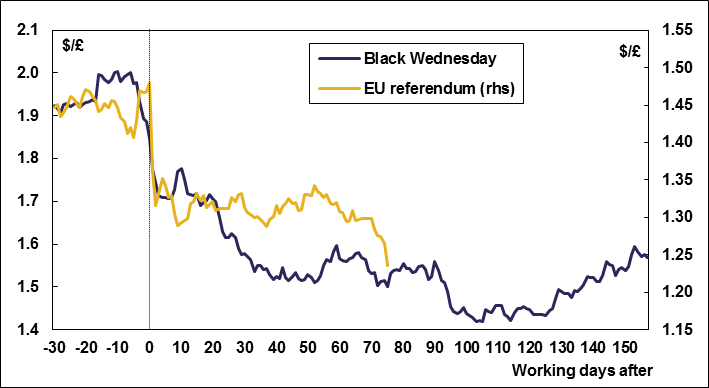 Sterling and EU crises