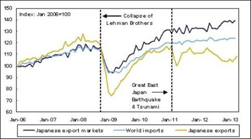 Japanese And Global Trade Growth