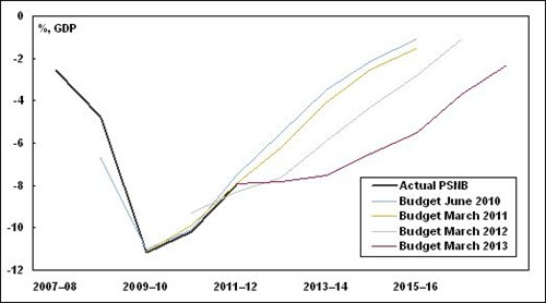 OBR Public Sector Net Borrowing