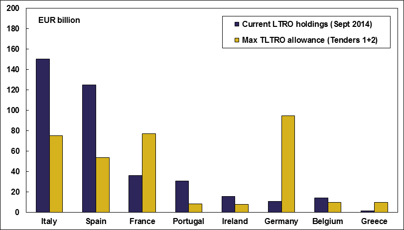 Euro area LTRO holdings and TLTRO allowances