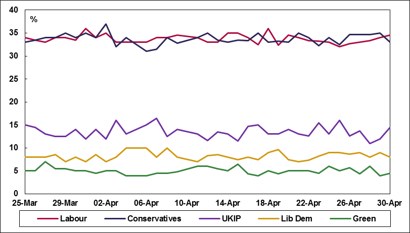 UK_2015 election poll tracker - 24Apr15