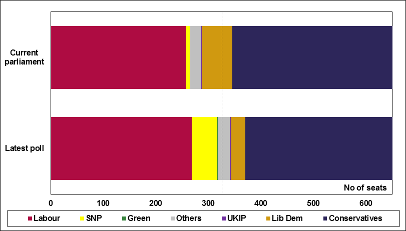 UK_number of seats held by party - 24Apr15
